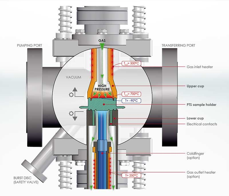 Flow Through High Pressure Reactor principle of operation