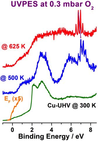 Valence band photoelectron spectra